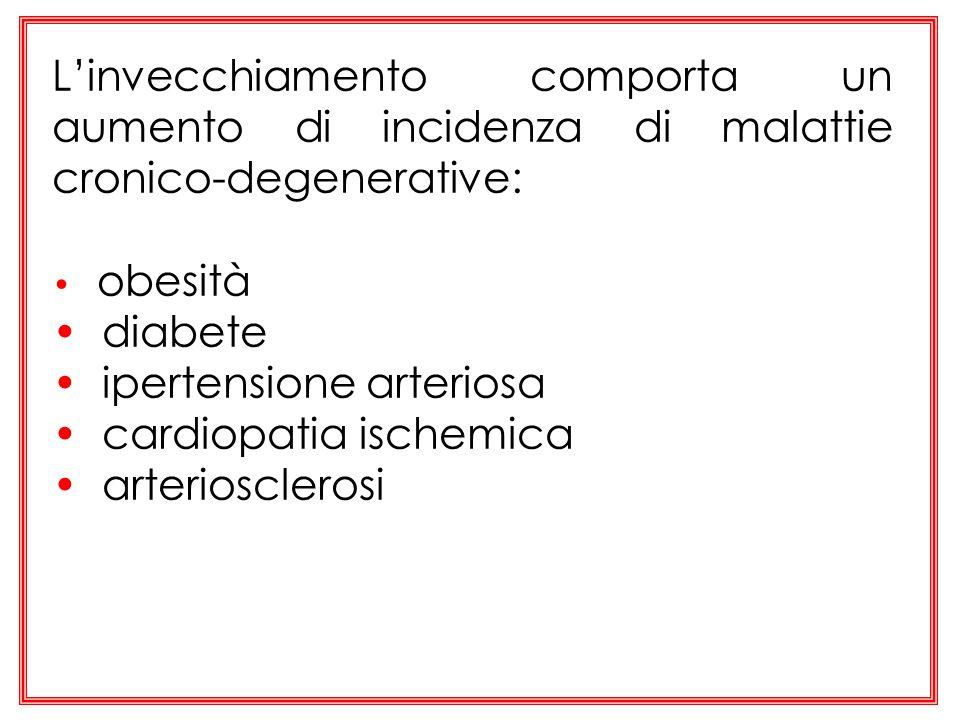 ipertensione arteriosa cardiopatia ischemica arteriosclerosi