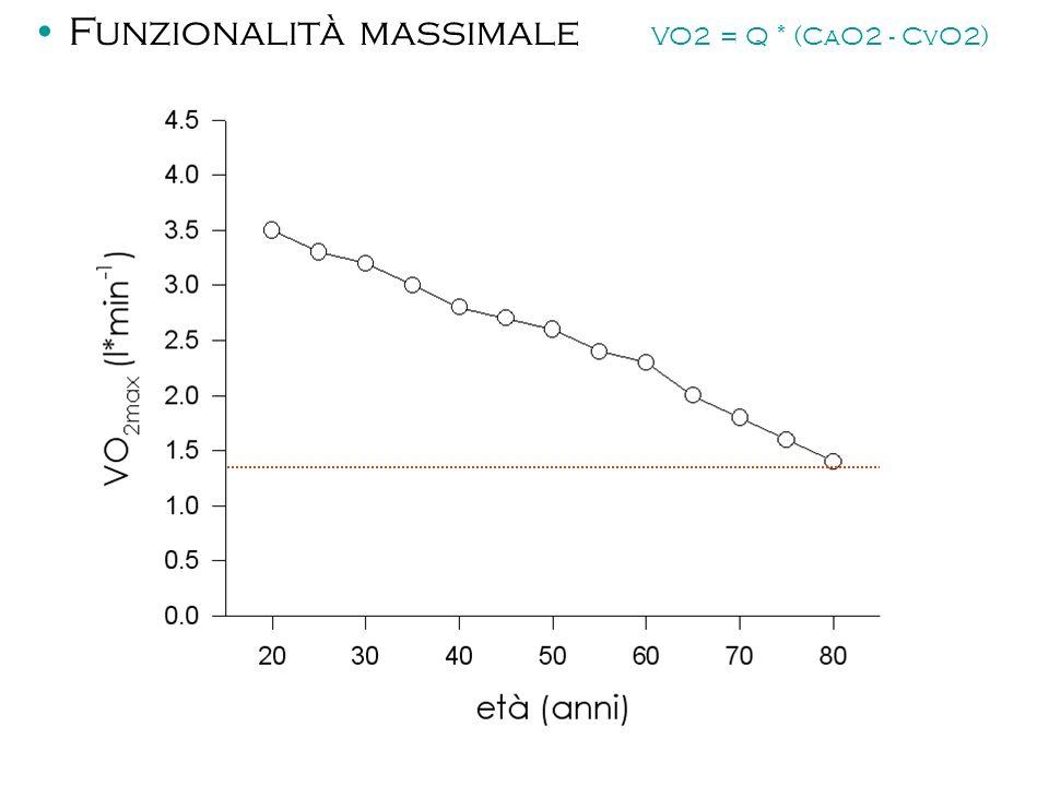 Funzionalità massimale VO2 = Q * (CaO2 - CvO2)