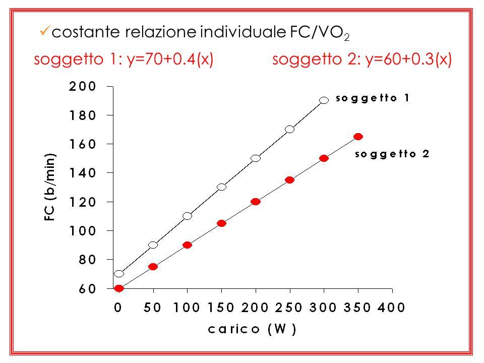 costante relazione individuale FC/VO2
