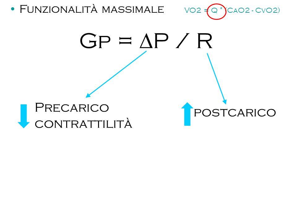 Gp = DP / R Precarico postcarico contrattilità