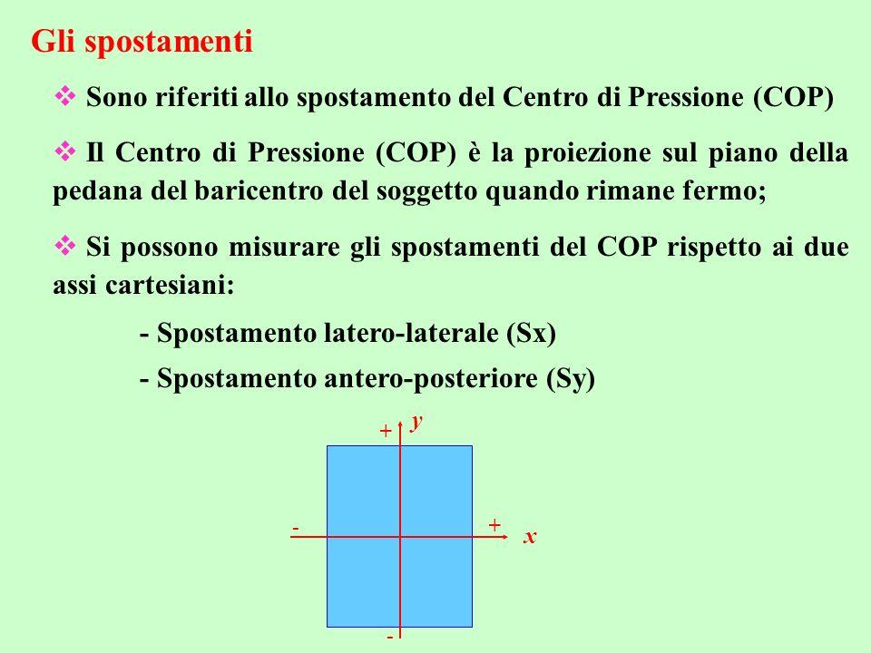 Gli spostamenti Sono riferiti allo spostamento del Centro di Pressione (COP)