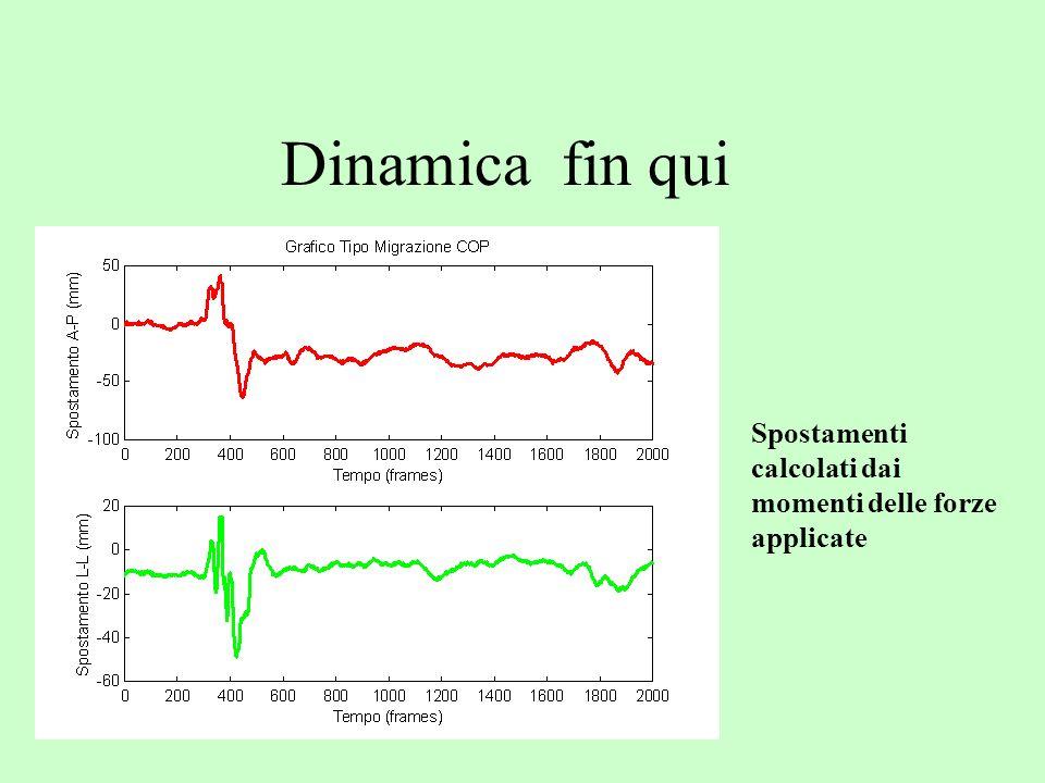 Dinamica fin qui Spostamenti calcolati dai momenti delle forze applicate