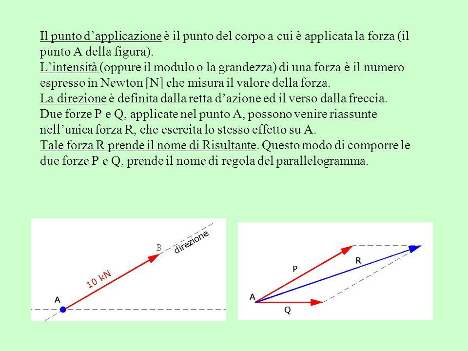 Il punto d'applicazione è il punto del corpo a cui è applicata la forza (il punto A della figura).