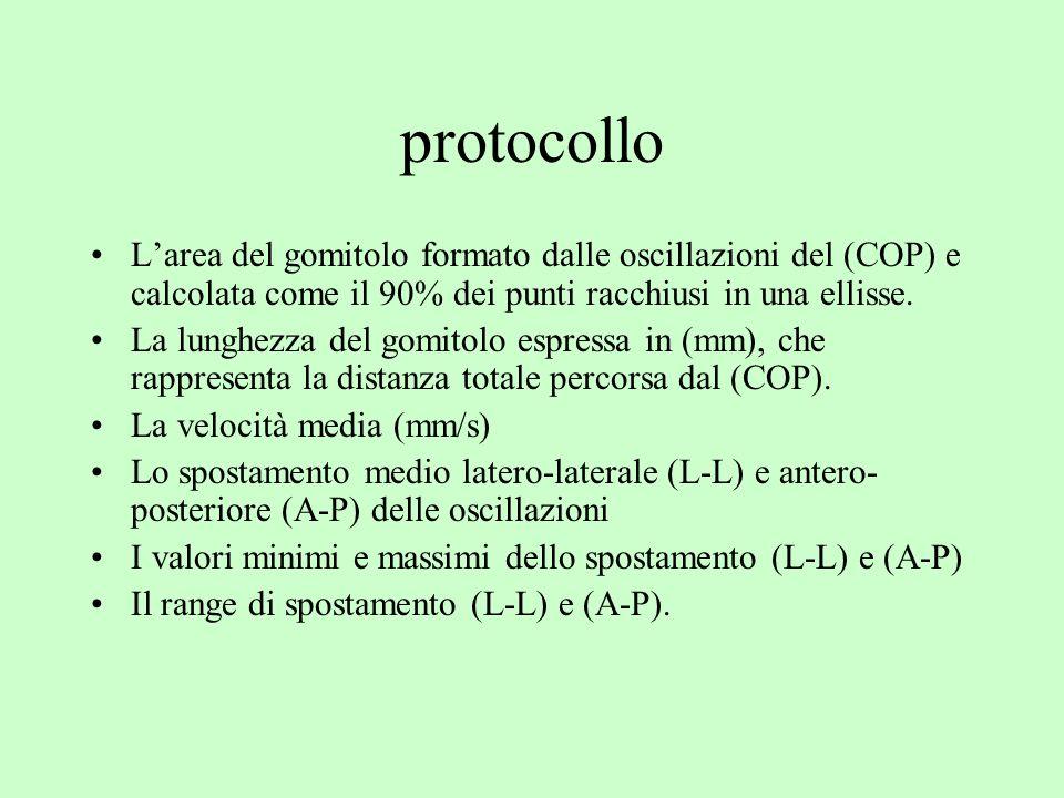 protocollo L'area del gomitolo formato dalle oscillazioni del (COP) e calcolata come il 90% dei punti racchiusi in una ellisse.