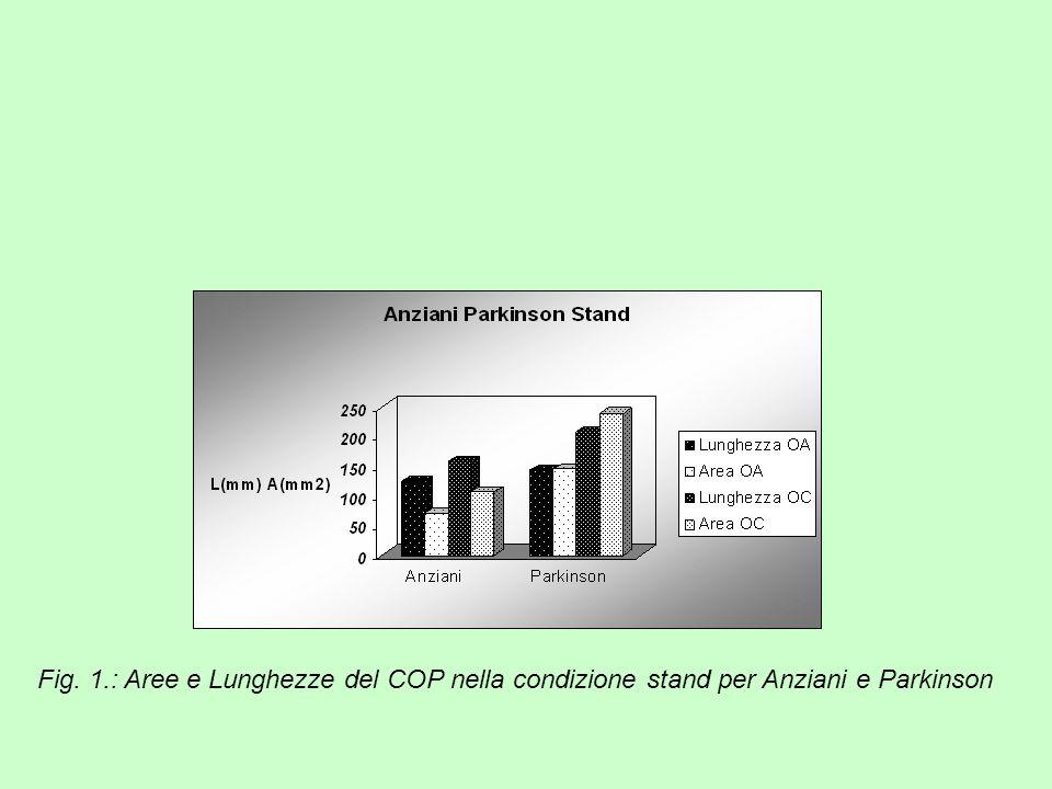Fig. 1.: Aree e Lunghezze del COP nella condizione stand per Anziani e Parkinson
