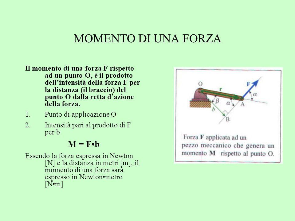 MOMENTO DI UNA FORZA M = F•b