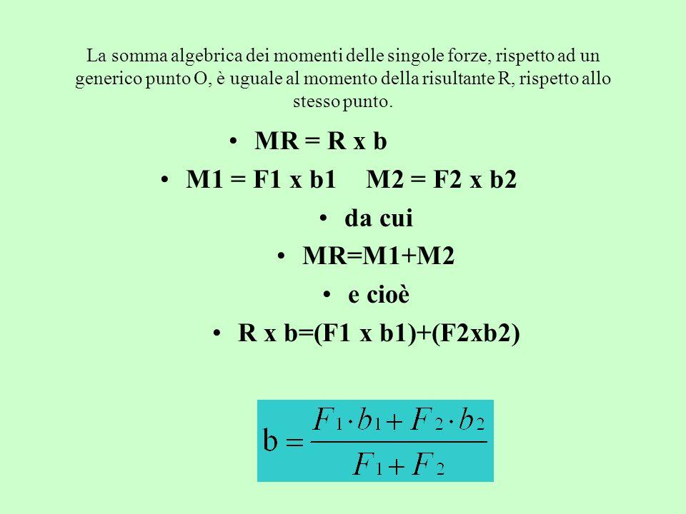 MR = R x b M1 = F1 x b1 M2 = F2 x b2 da cui MR=M1+M2 e cioè