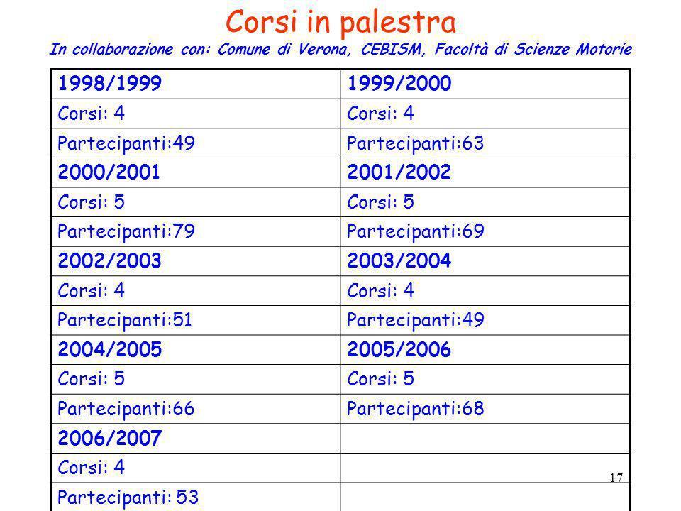 Corsi in palestra 1998/1999 1999/2000 Corsi: 4 Partecipanti:49
