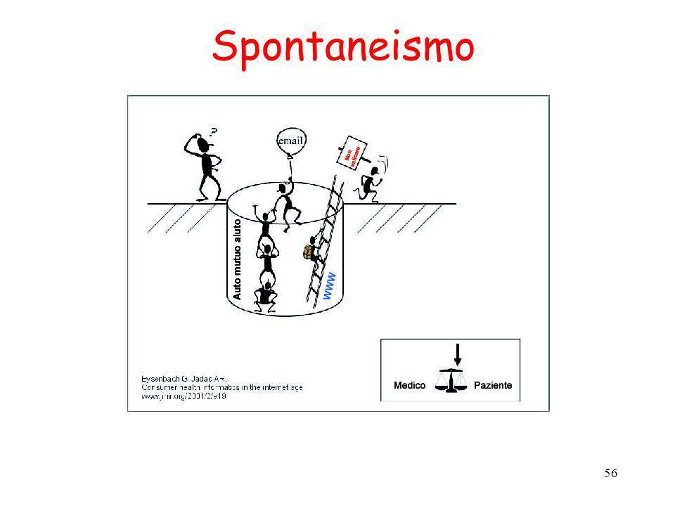 Spontaneismo