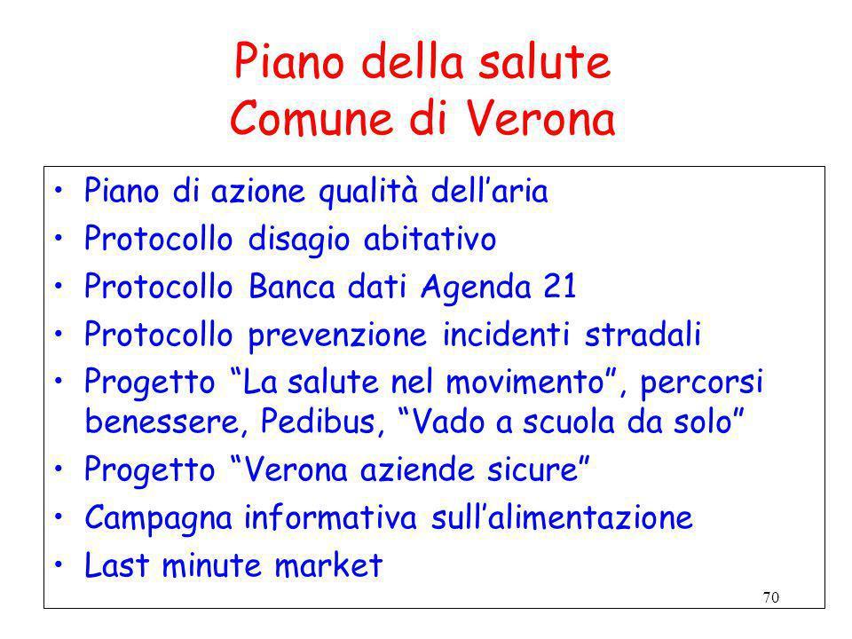 Piano della salute Comune di Verona