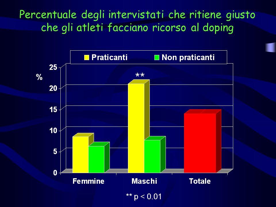 Percentuale degli intervistati che ritiene giusto che gli atleti facciano ricorso al doping