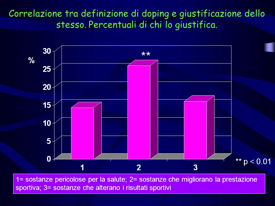 Correlazione tra definizione di doping e giustificazione dello stesso