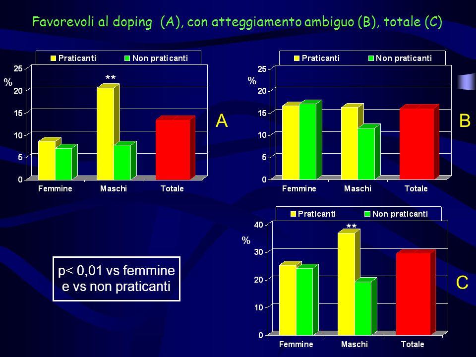 Favorevoli al doping (A), con atteggiamento ambiguo (B), totale (C)