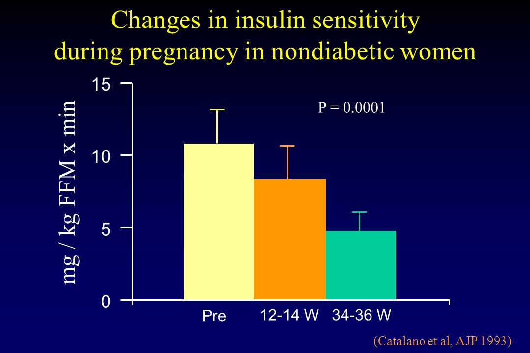Changes in insulin sensitivity during pregnancy in nondiabetic women