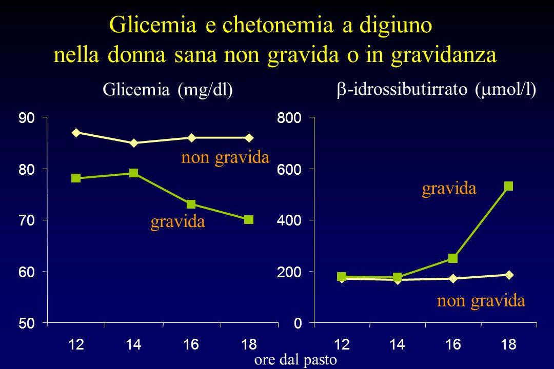 Glicemia e chetonemia a digiuno