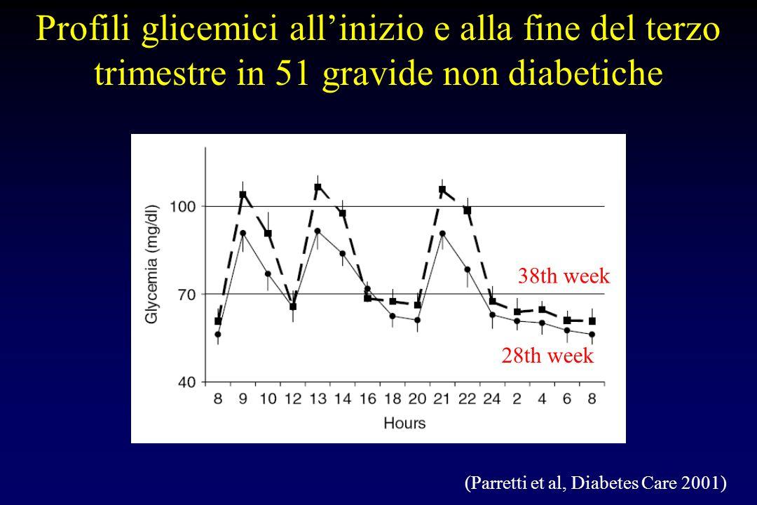 Profili glicemici all'inizio e alla fine del terzo trimestre in 51 gravide non diabetiche