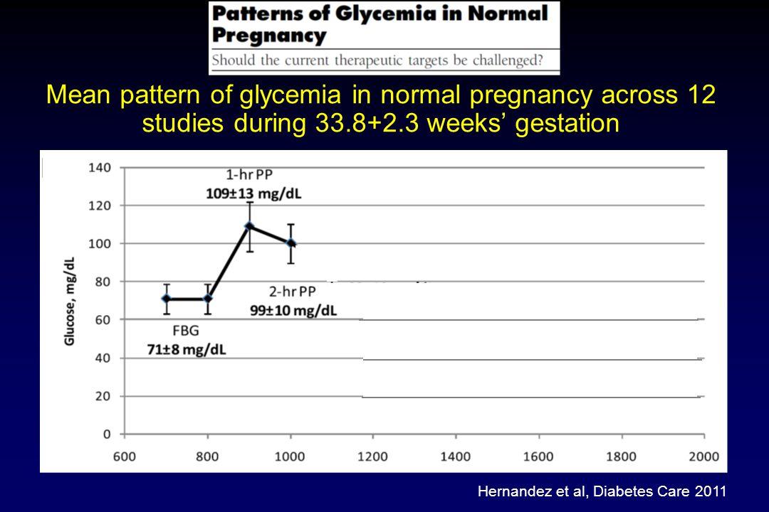 Hernandez et al, Diabetes Care 2011