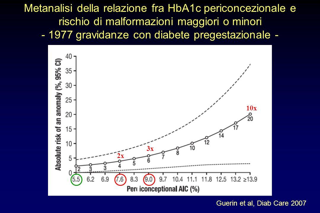 Metanalisi della relazione fra HbA1c periconcezionale e rischio di malformazioni maggiori o minori - 1977 gravidanze con diabete pregestazionale -