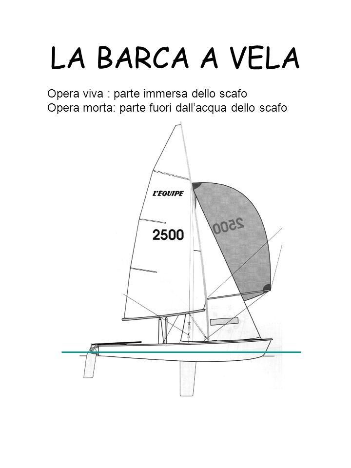 LA BARCA A VELA Opera viva : parte immersa dello scafo