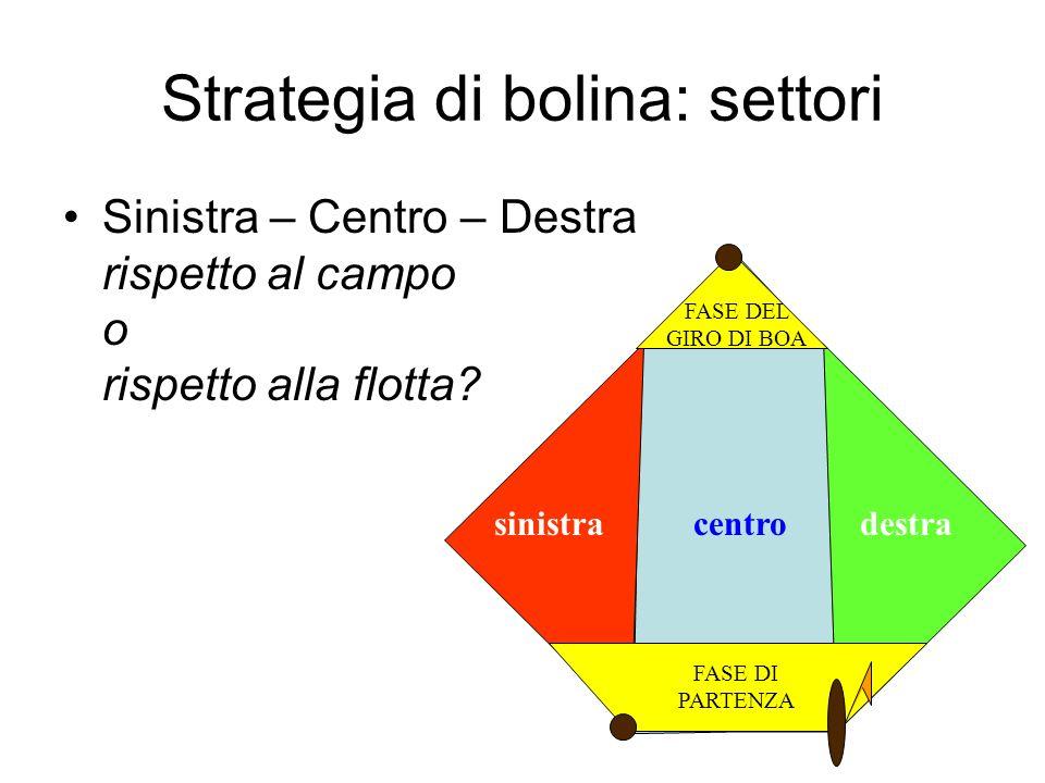 Strategia di bolina: settori