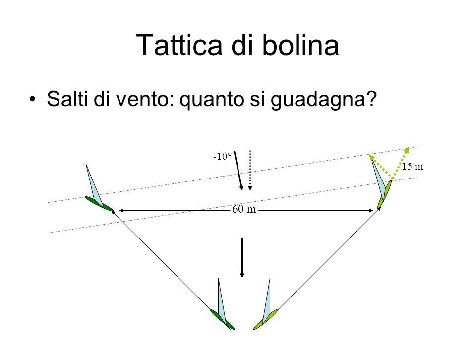 Tattica di bolina Salti di vento: quanto si guadagna -10° 15 m 60 m