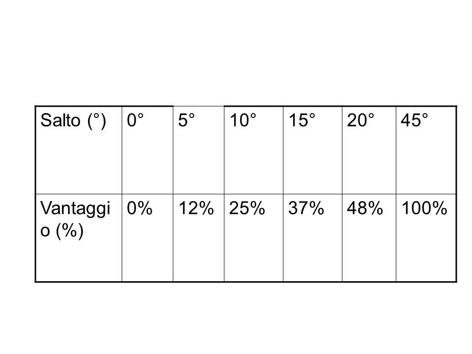 Salto (°) 0° 5° 10° 15° 20° 45° Vantaggio (%) 0% 12% 25% 37% 48% 100%
