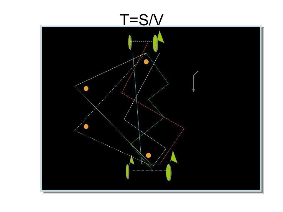 T=S/V