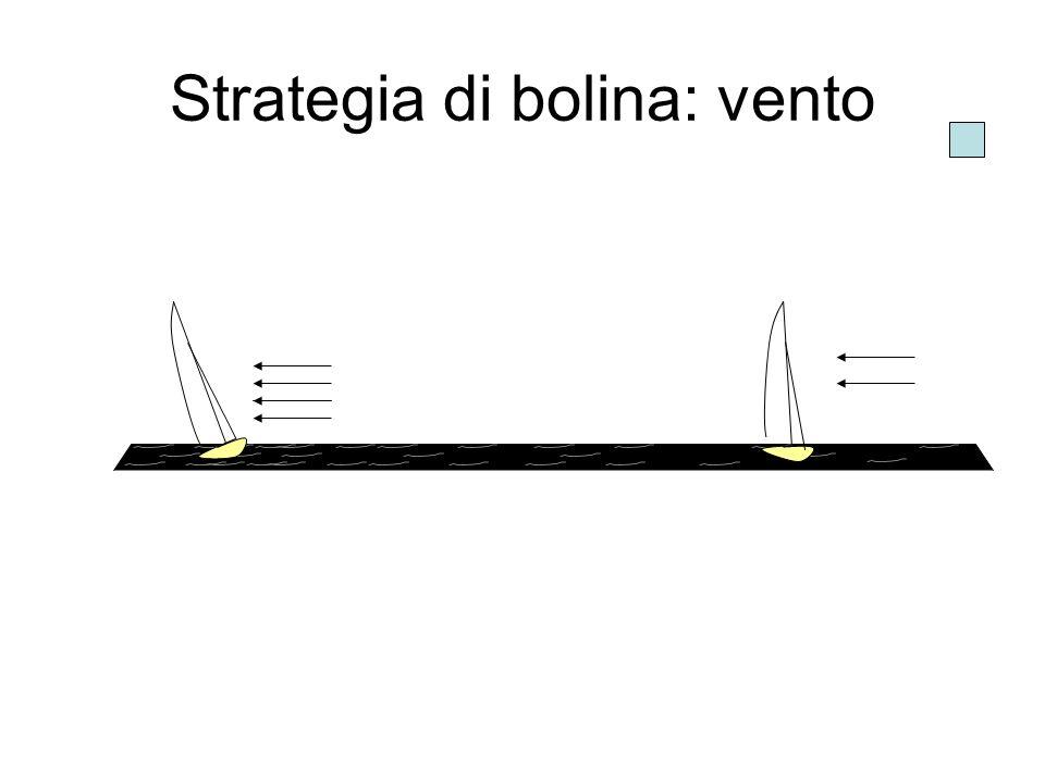 Strategia di bolina: vento