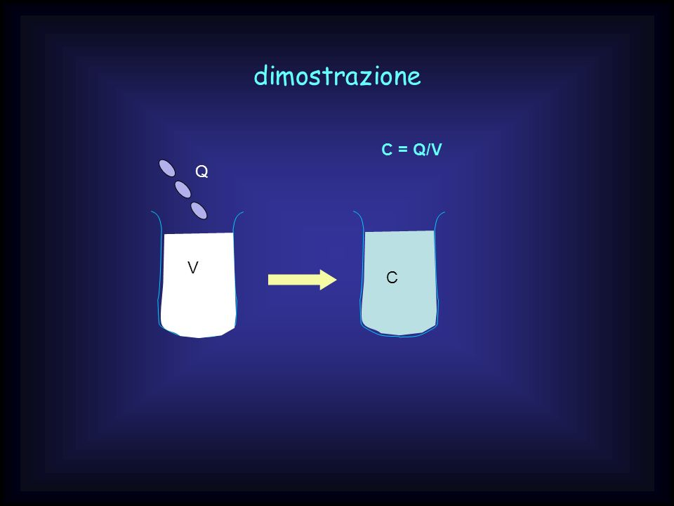 dimostrazione C = Q/V Q V C