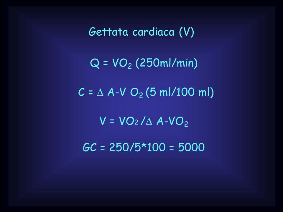 Gettata cardiaca (V) Q = VO2 (250ml/min) C = D A-V O2 (5 ml/100 ml) V = VO2 /D A-VO2.