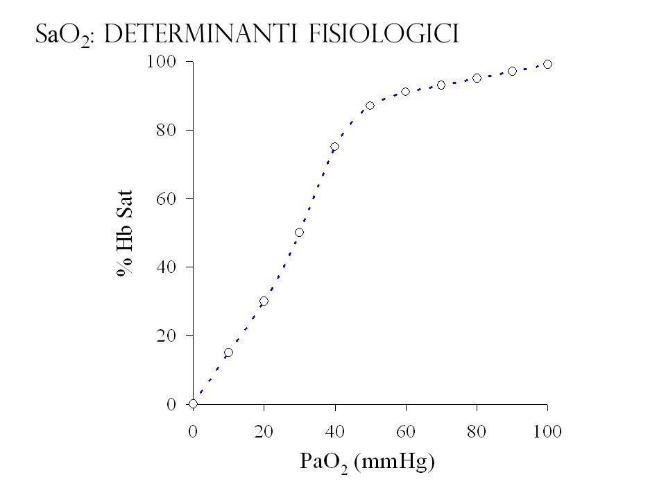 SaO2: determinanti fisiologici