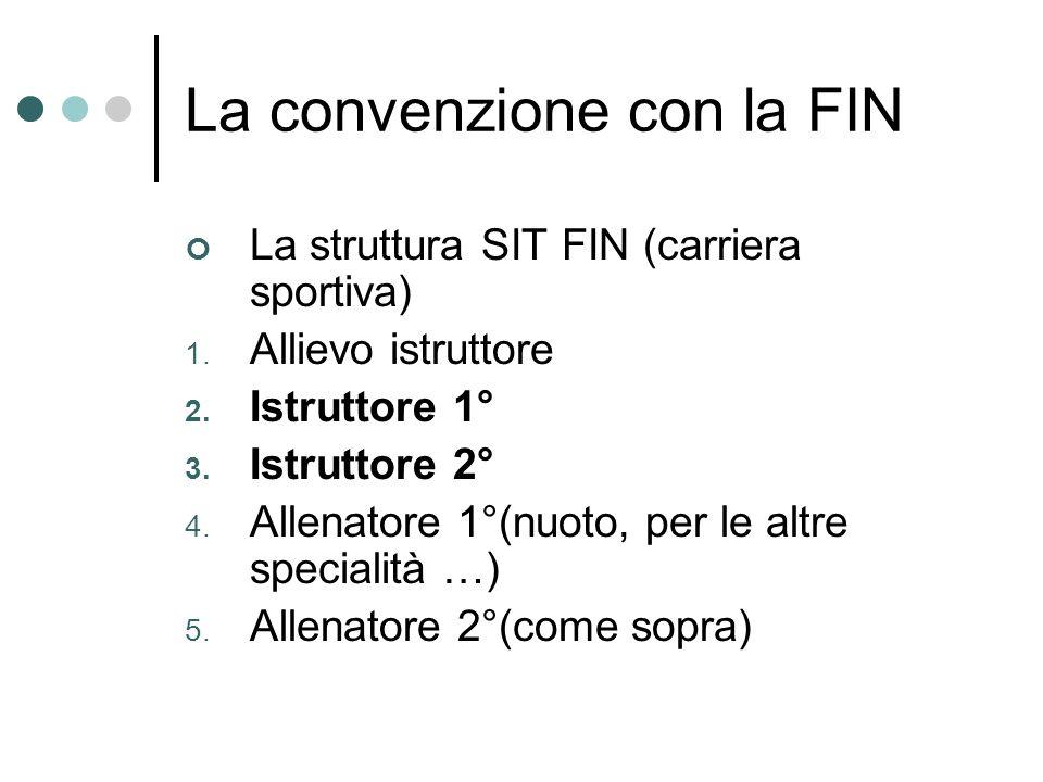 La convenzione con la FIN