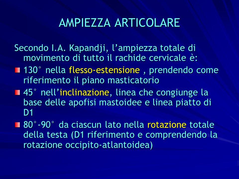 AMPIEZZA ARTICOLARE Secondo I.A. Kapandji, l'ampiezza totale di movimento di tutto il rachide cervicale è: