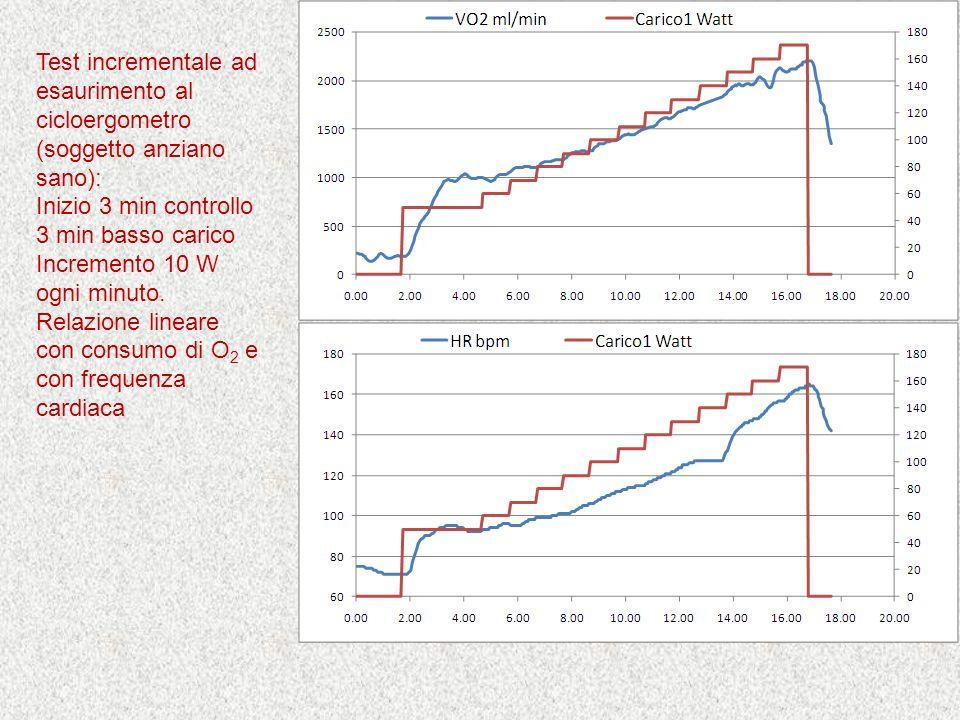Test incrementale ad esaurimento al cicloergometro (soggetto anziano sano):