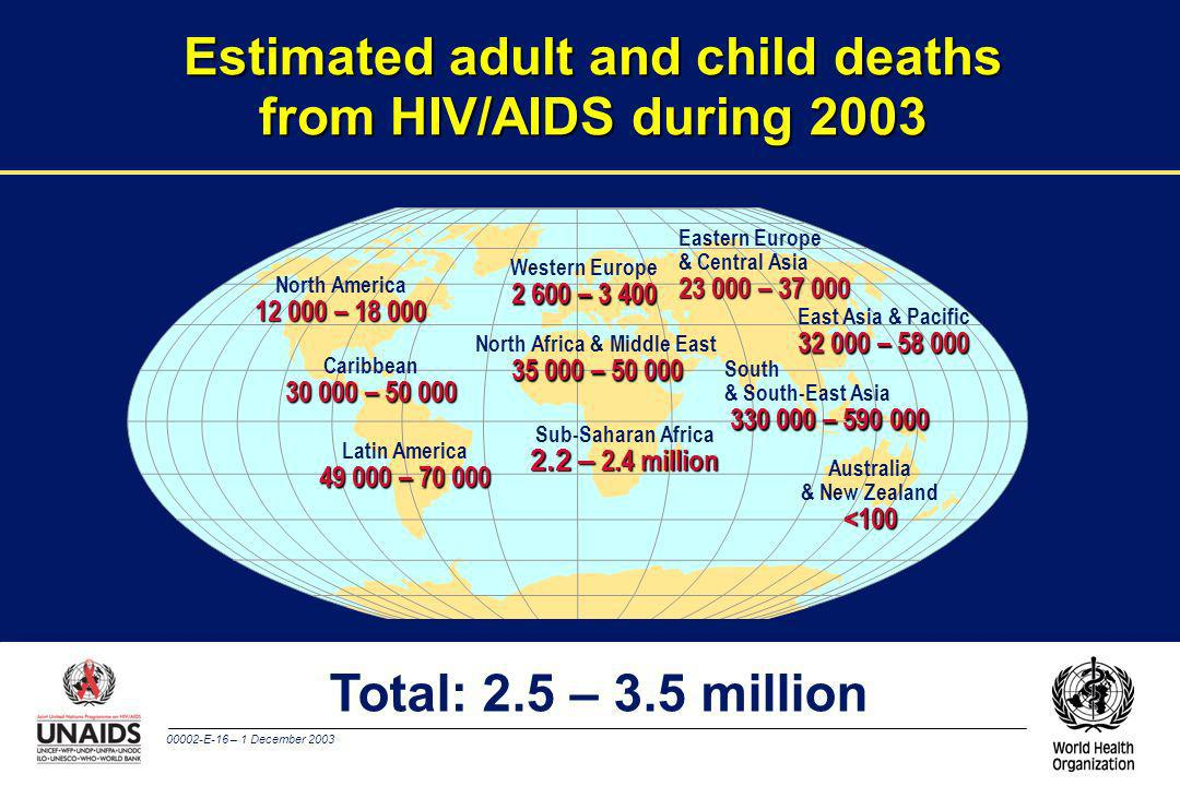 Estimated adult and child deaths from HIV/AIDS during 2003