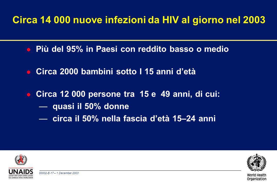 Circa 14 000 nuove infezioni da HIV al giorno nel 2003