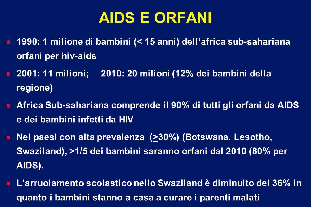 AIDS E ORFANI 1990: 1 milione di bambini (< 15 anni) dell'africa sub-sahariana orfani per hiv-aids.