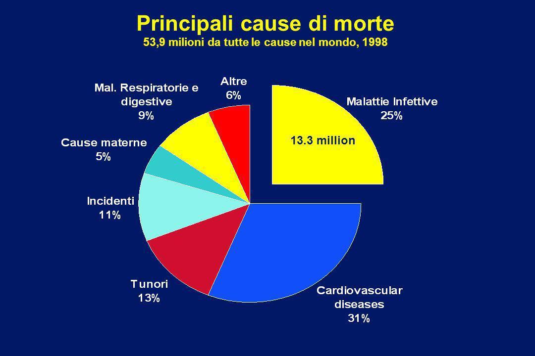Principali cause di morte 53,9 milioni da tutte le cause nel mondo, 1998