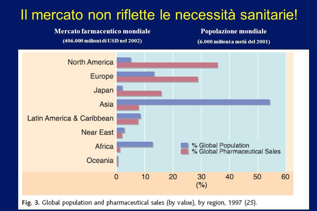 Il mercato non riflette le necessità sanitarie!