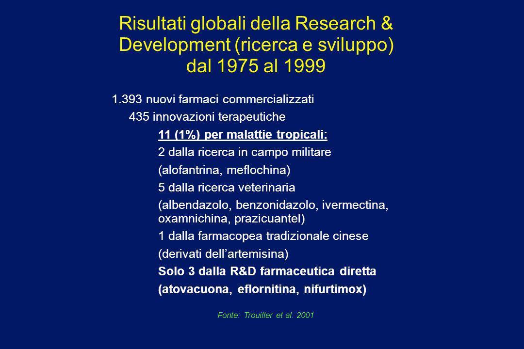 Risultati globali della Research & Development (ricerca e sviluppo) dal 1975 al 1999