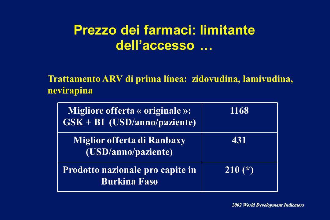Prezzo dei farmaci: limitante dell'accesso …