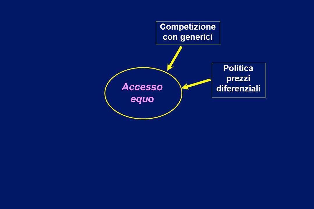 Competizione con generici Politica prezzi diferenziali