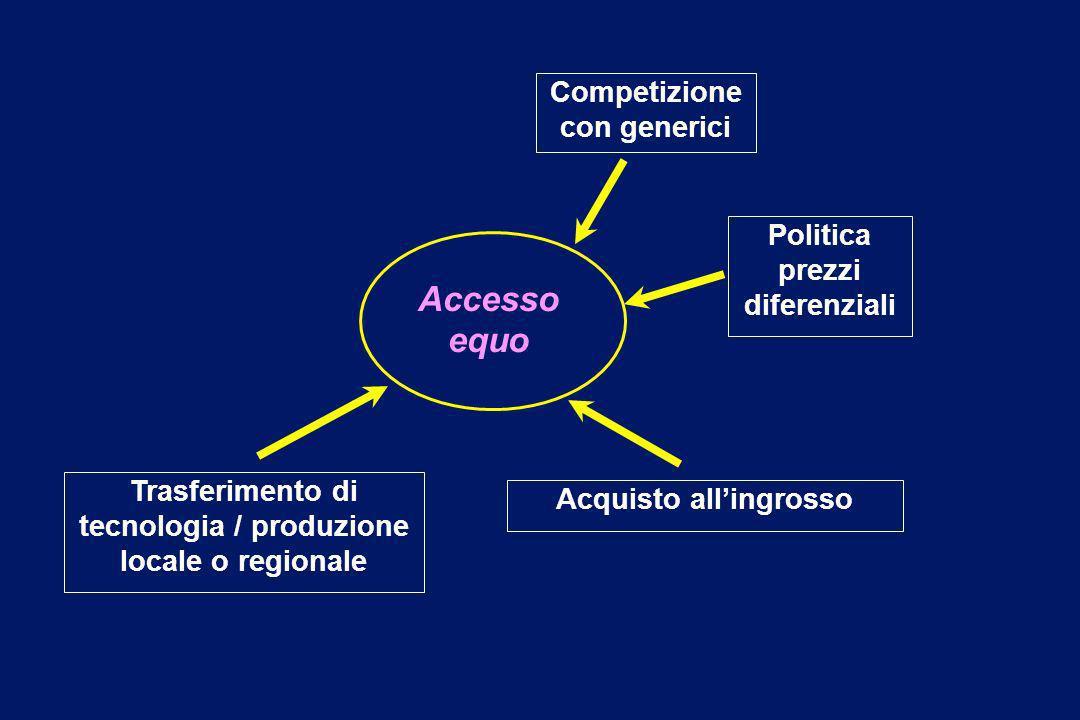 Accesso equo Competizione con generici Politica prezzi diferenziali