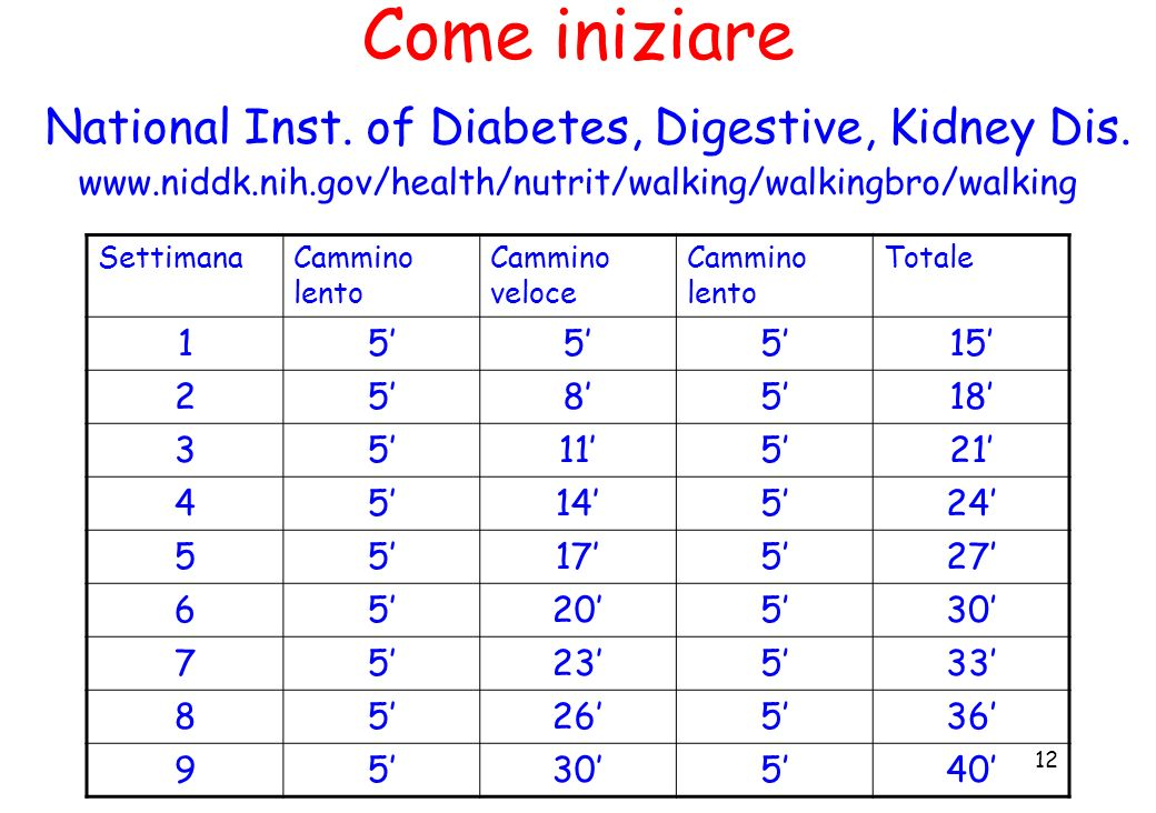 Come iniziare National Inst. of Diabetes, Digestive, Kidney Dis. www