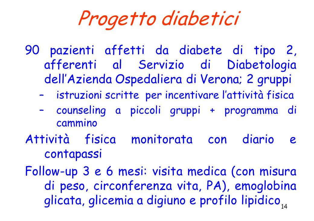 Progetto diabetici 90 pazienti affetti da diabete di tipo 2, afferenti al Servizio di Diabetologia dell'Azienda Ospedaliera di Verona; 2 gruppi.