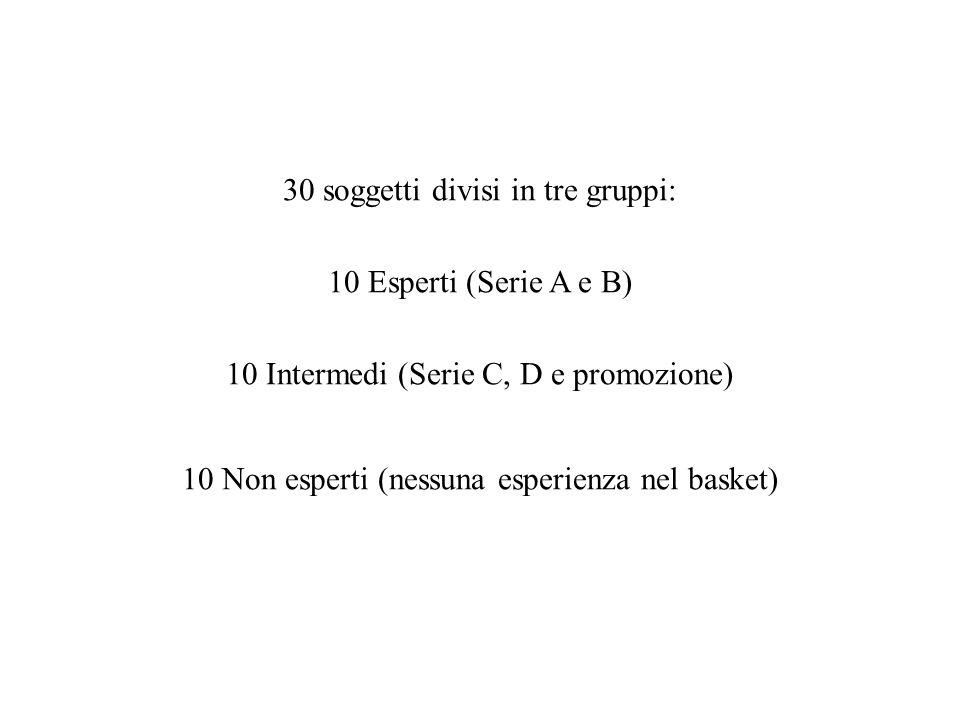 30 soggetti divisi in tre gruppi: 10 Esperti (Serie A e B)