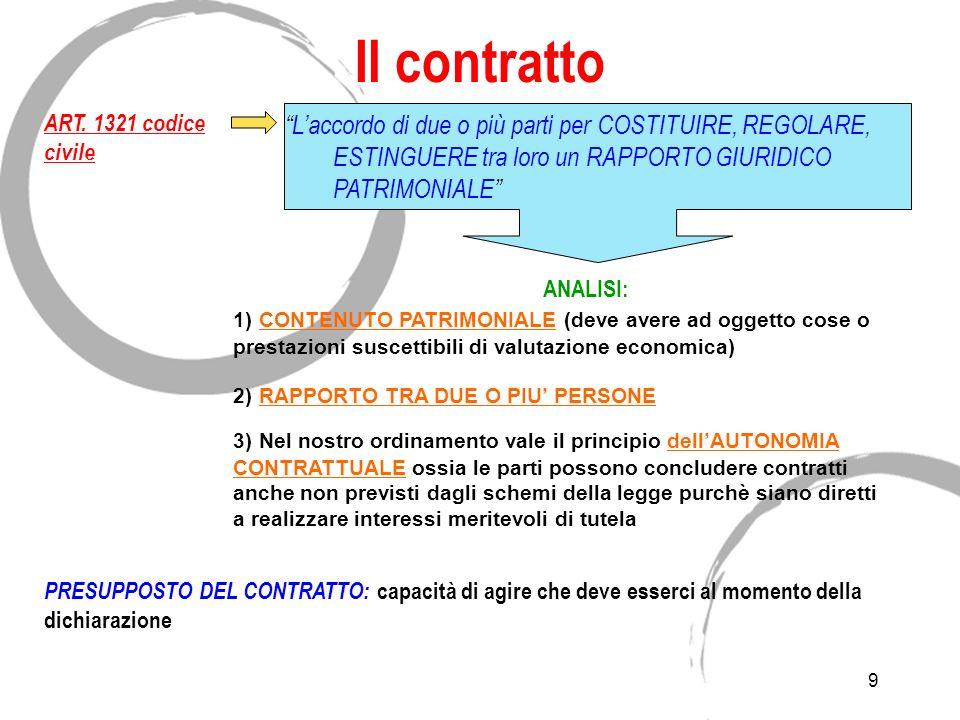 Il contratto ART. 1321 codice civile.