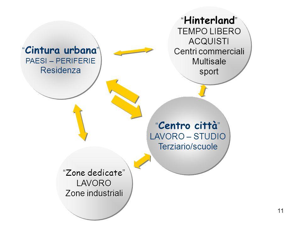 Hinterland TEMPO LIBERO ACQUISTI Centri commerciali Cintura urbana