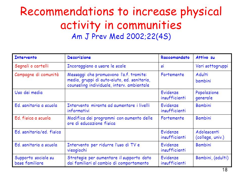 Recommendations to increase physical activity in communities Am J Prev Med 2002;22(4S)