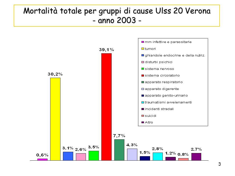 Mortalità totale per gruppi di cause Ulss 20 Verona - anno 2003 -